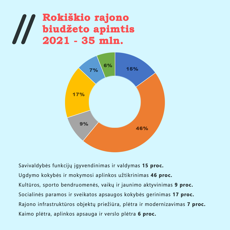 Vienas svarbiausių klausimų metuose – savivaldybės biudžeto patvirtinimas.